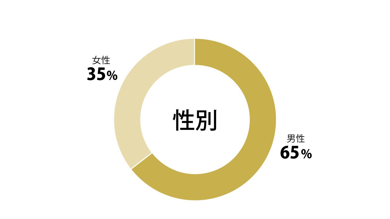 性別円グラフ