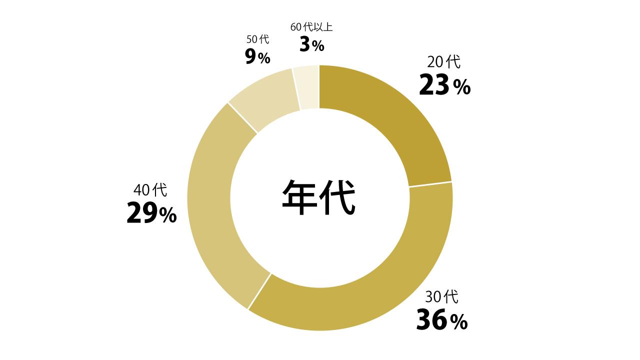 年代円グラフ