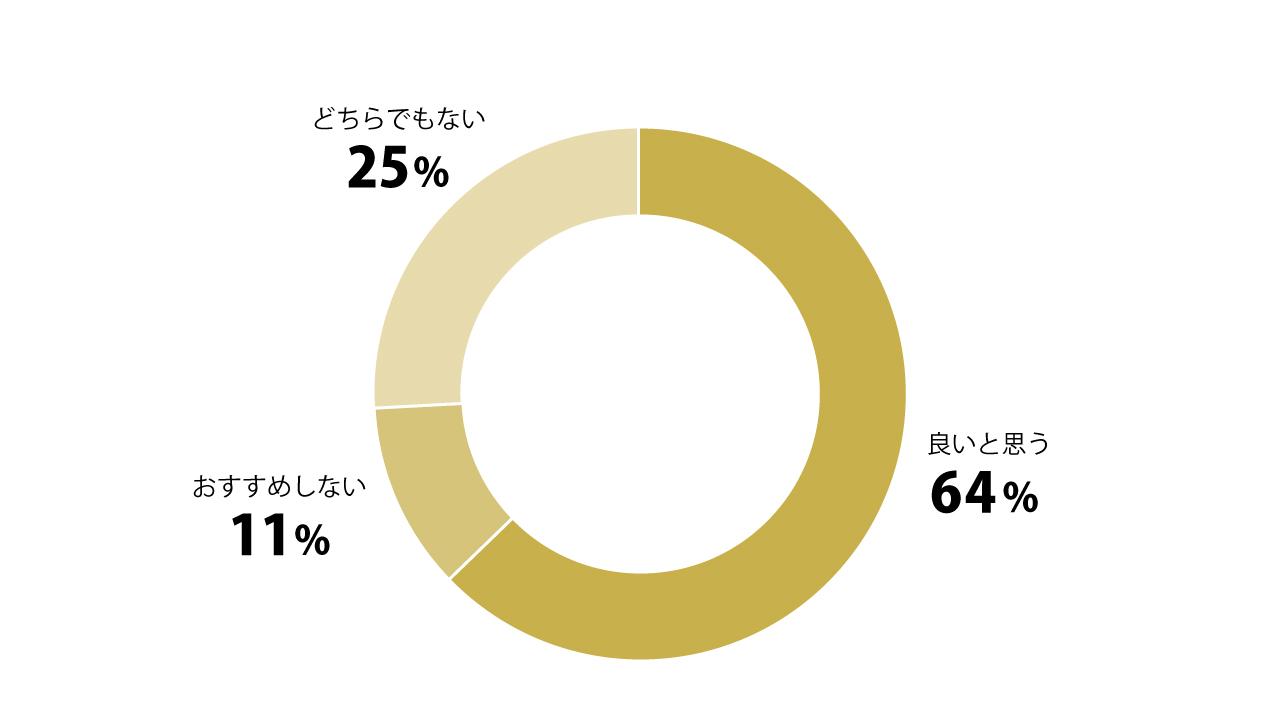 「未経験でプログラミングスクールに通うのってどう思う?」のグラフ