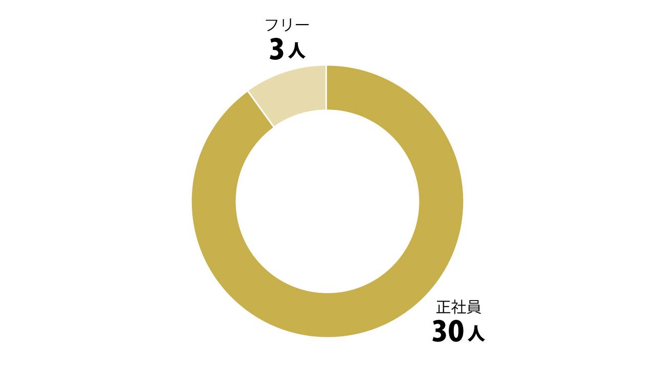 「高収入エンジニアの労働形態」のグラフ