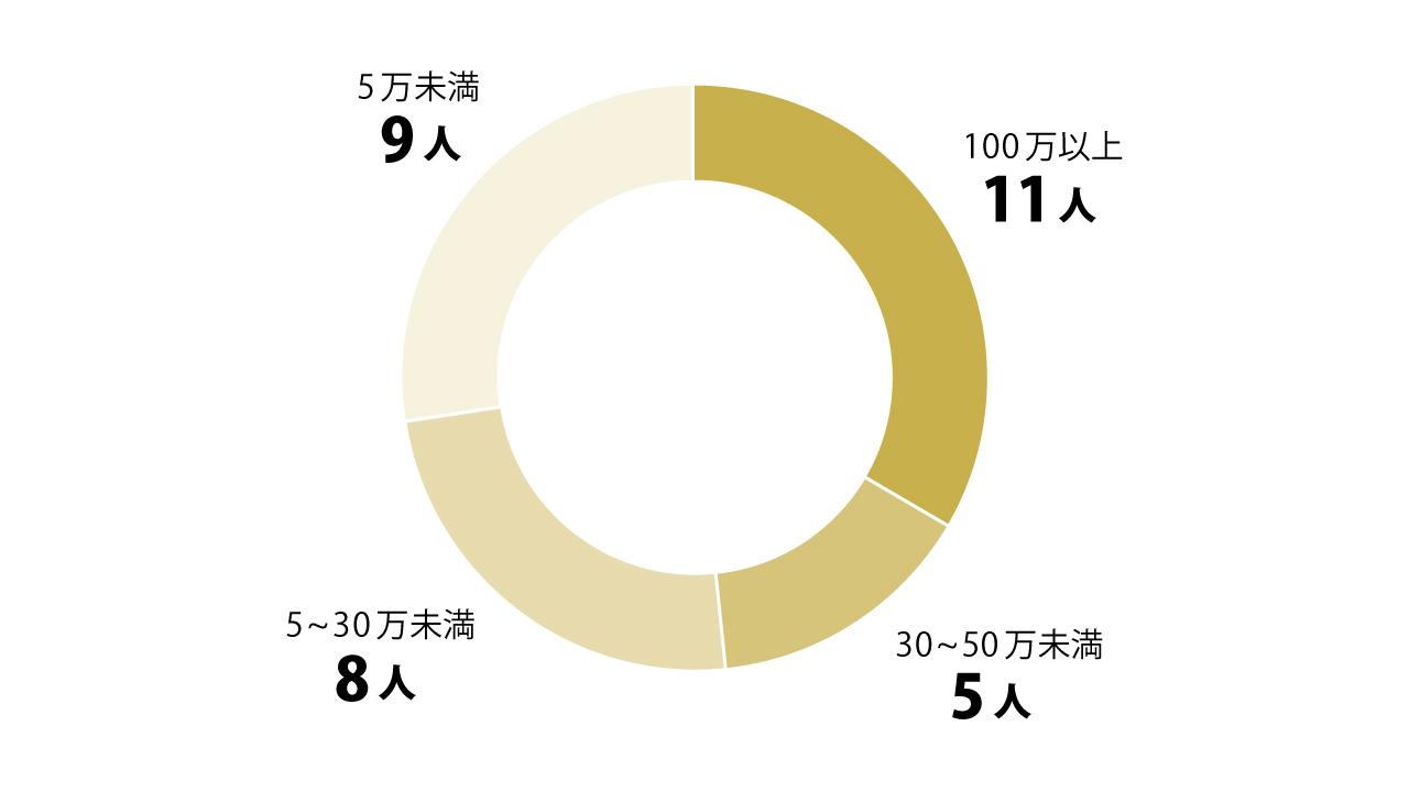 「高収入エンジニアの初期投資額」グラフ