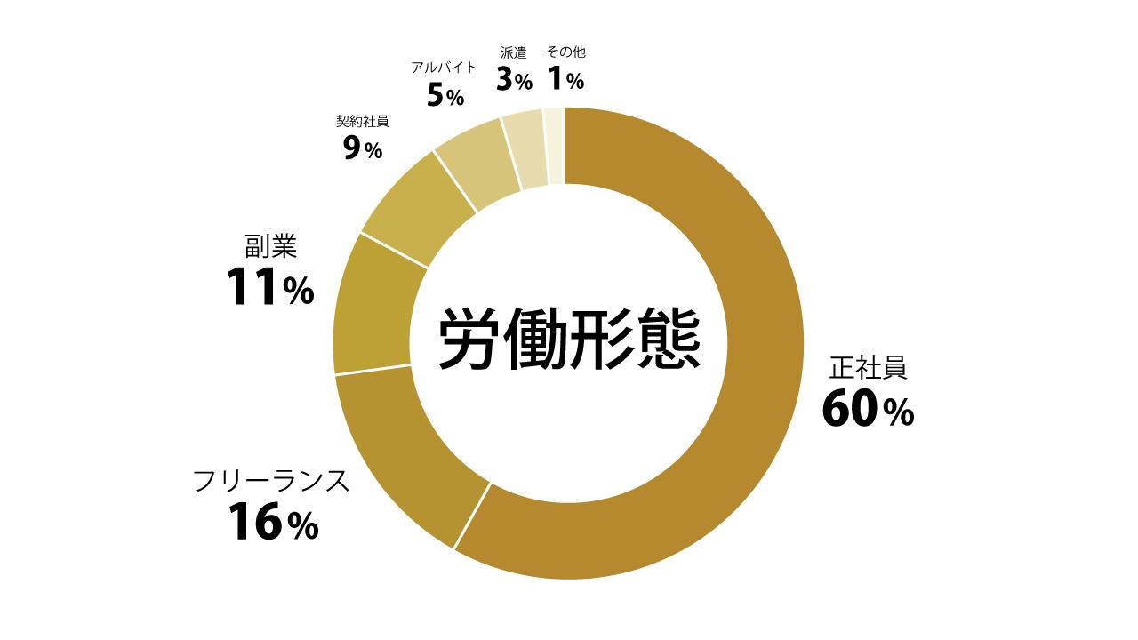 労働形態円グラフ