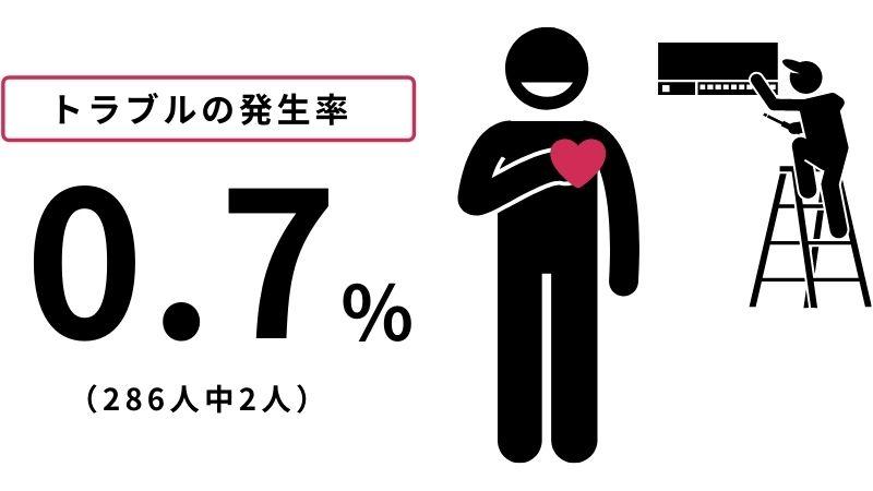 トラブル発生率はたったの約0.7%トラブル発生率はたったの約0.7%