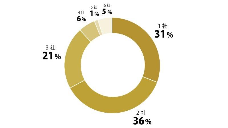 派遣会社には何社登録していますか?円グラフ