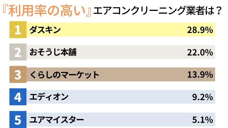 【利用率の高いエアコンクリーニング業者(554人中)】