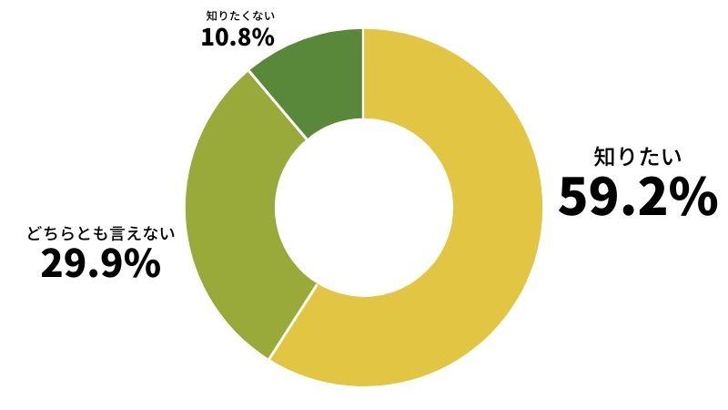 生理のアンケート結果グラフ