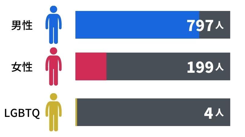 避妊に関するアンケート性別グラフ