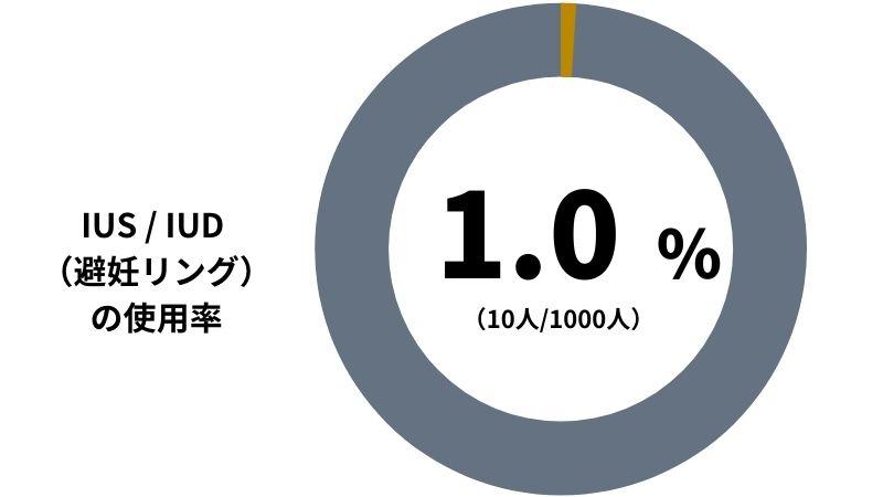 【IUS / IUD (避妊リング)の使用率】