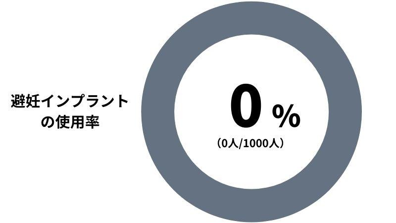【避妊インプラントの使用率】
