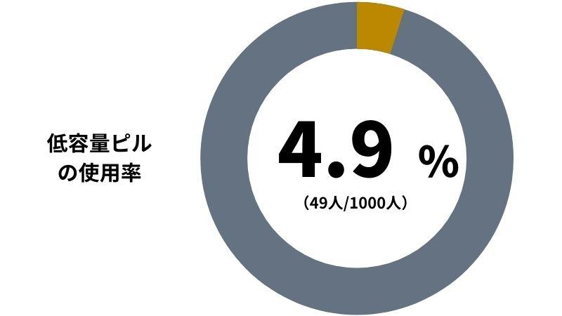 【低用量ピルの使用率】