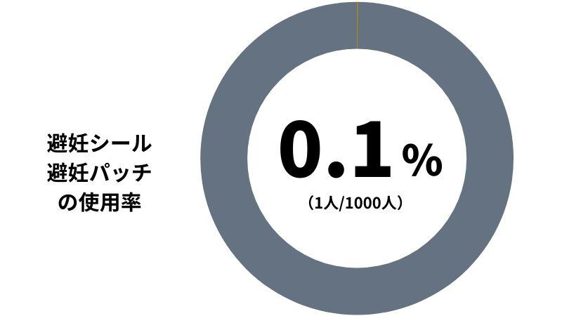 【避妊シール / 避妊パッチの使用率】