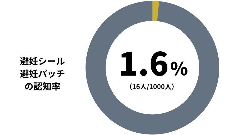 【避妊シール / 避妊パッチの認知率】