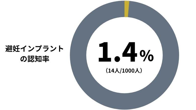 【避妊インプラントの認知率】