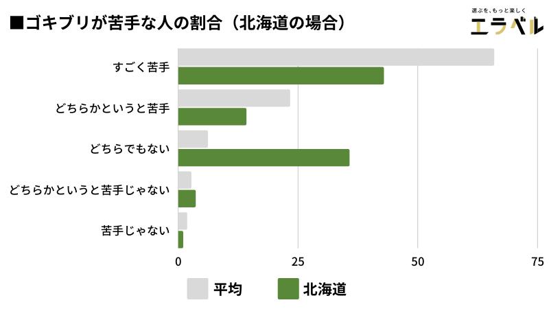 ■ゴキブリが苦手な人の割合(北海道)