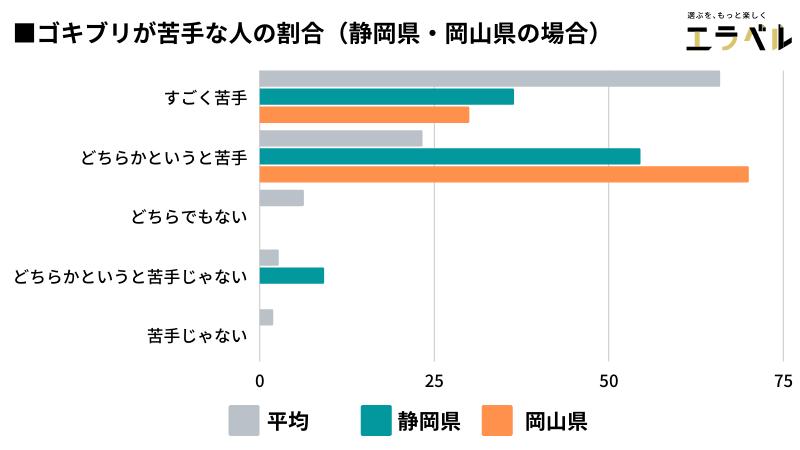 ■ゴキブリが苦手な人の割合(静岡・岡山)