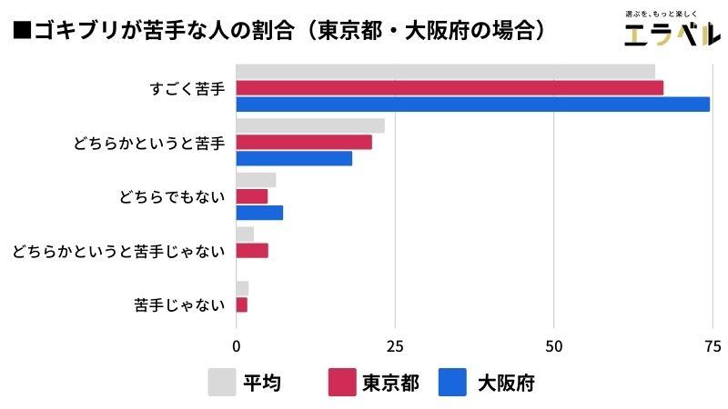 ■ゴキブリが苦手な人の割合(東京・大阪)