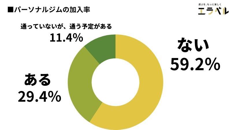 パーソナルジムの加入率は29.4%