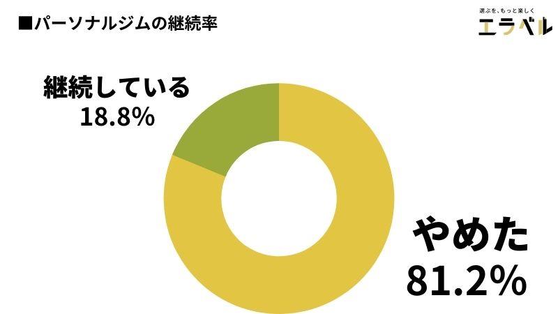 パーソナルジムの継続率は18.8%