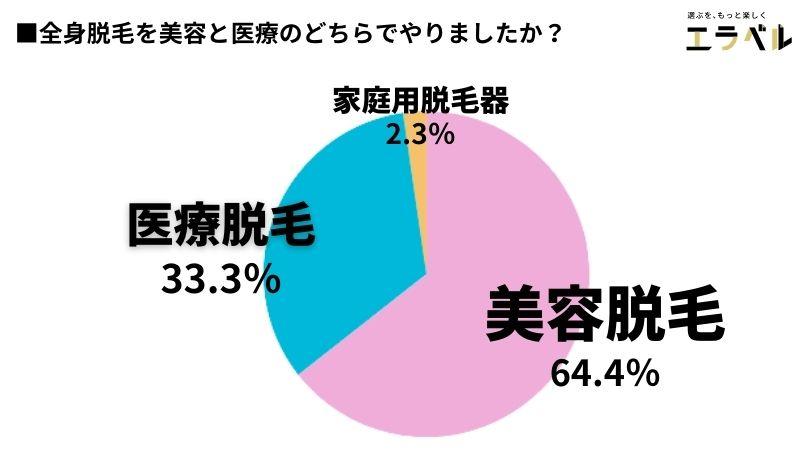 美容脱毛を選ぶ人は64.4%
